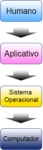 diagrama sistema operacional Windows